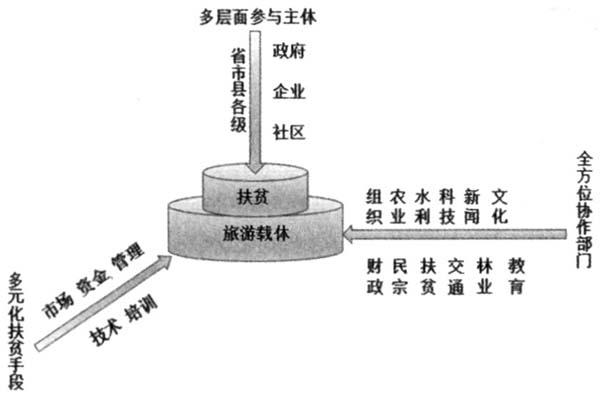 盖媛瑾:民族贫困地区旅游产业扶贫:实践困境与推进路径