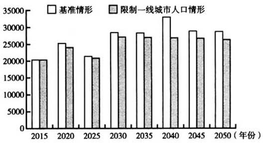 老龄化 人口迁移 金融杠杆与经济长周期 13906字 投稿 万蜟蜠