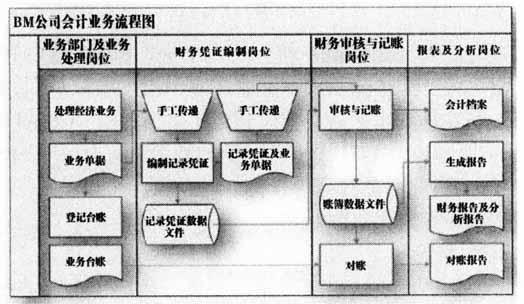 图1 bm公司会计业务流程图 (二)财务信息系统的结构 (1)财务软件.