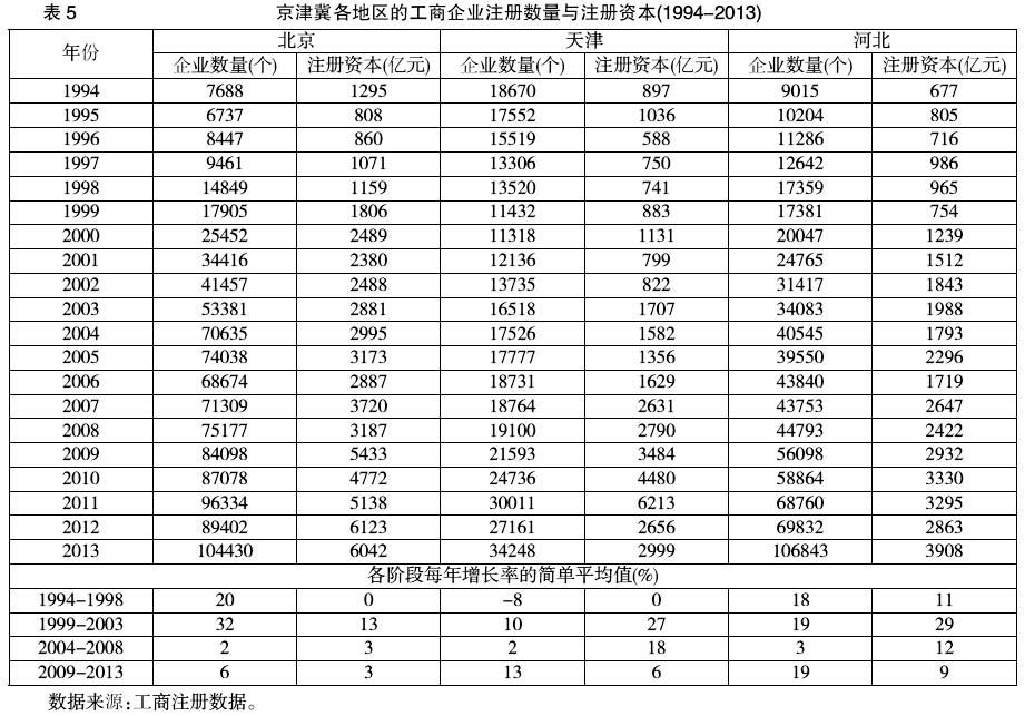 京津冀的产业结构现状