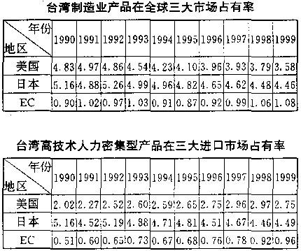 """中国金融业占比""""超英赶美"""" 凸显经济结构严重畸形"""