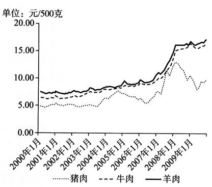猪牛羊肉集贸市场价格走势图