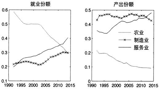 作者:章潇萌杨宇菲 管理世界 2016年05期    一、引言    产业结构转型是指伴随着经济发展,农业、制造业、服务业份额发生改变的现象,Kuznets(1973)将其作为经济发展进程中的六大特征事实之一。发达国家产业结构转型的历史经验具有相似的特征:随着经济发展水平不断提高,农业份额逐渐下降,服务业份额逐渐上升,制造业份额呈现倒U型,即在经济发展水平较低的阶段,制造业占比逐渐提高,当经济发展水平到达一定临界值时,制造业占比达到峰值后逐渐降低。因此,大量研究将以上特征作为产业结构转型中的特征事实,直接