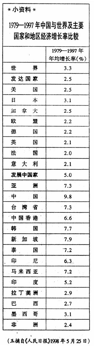 土地改革与中国发展 中国财政改革与发展的新探索
