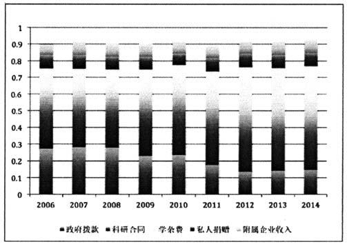 2015国家财政支出结构图