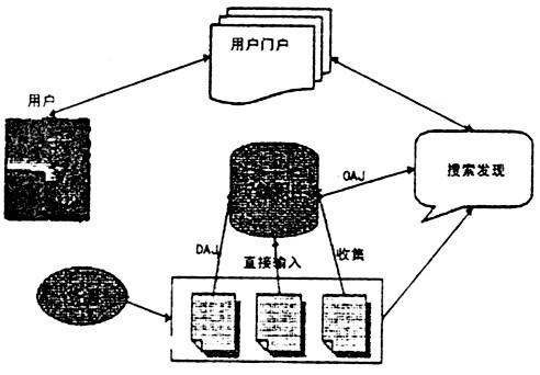 元数据库—nsdl体系结构的关键部分是元数据库